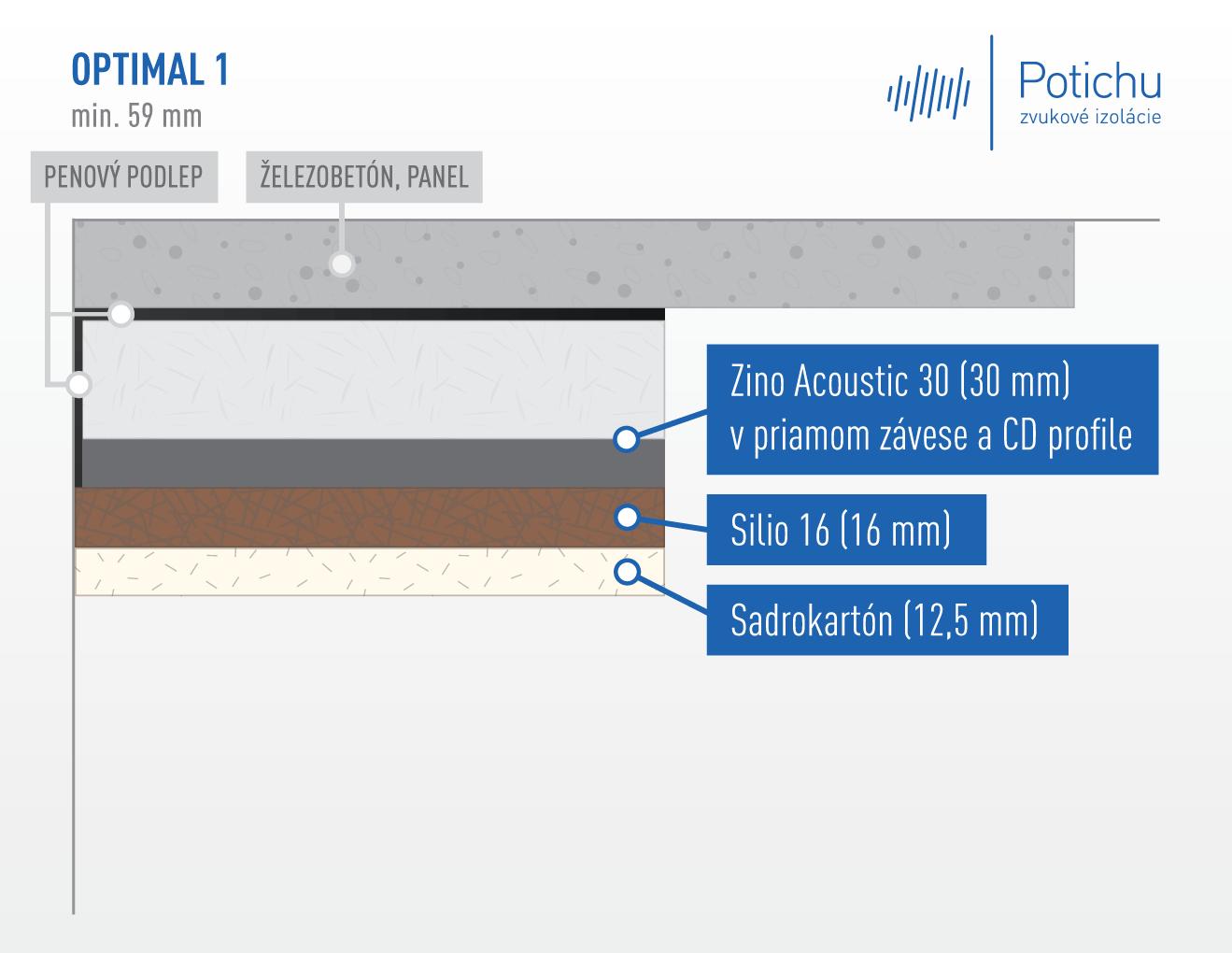 Zvukovo izolačné konštrukcie